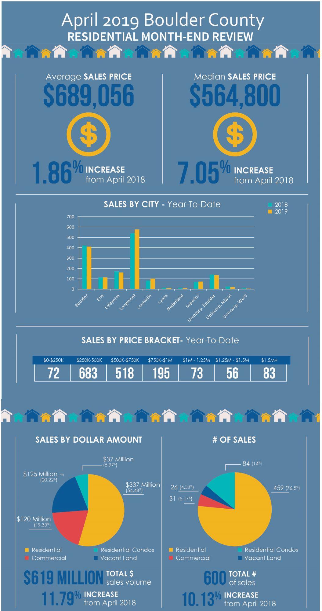 Boulder County Real Estate Stats for April